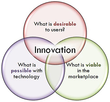 On Innovation